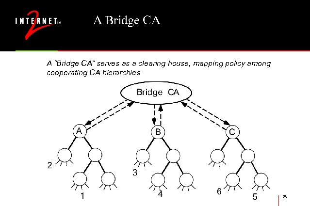 "A Bridge CA A ""Bridge CA"" serves as a clearing house, mapping policy among"