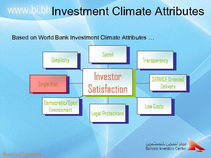 Investment Climate Attributes Based on World Bank Investment Climate Attributes … Simplicity Single Visit