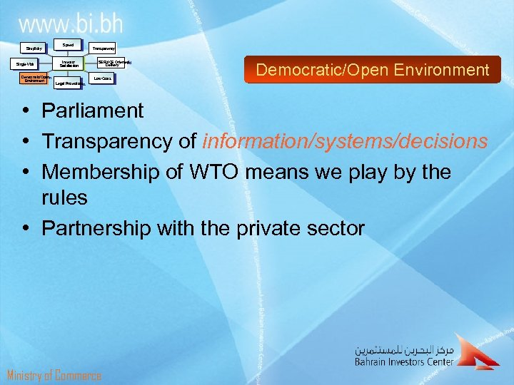 Simplicity Single Visit Democratic/Open Environment Speed Investor Satisfaction Legal Protections Transparency SERVICE Oriented Delivery