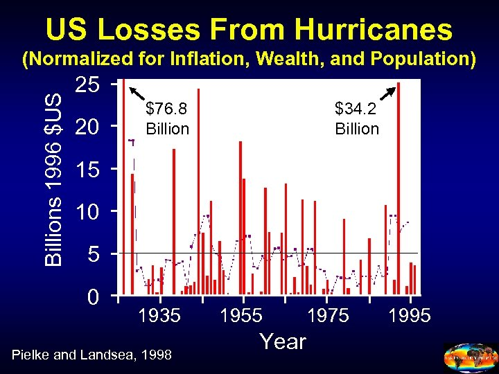 US Losses From Hurricanes Billions 1996 $US (Normalized for Inflation, Wealth, and Population) 25