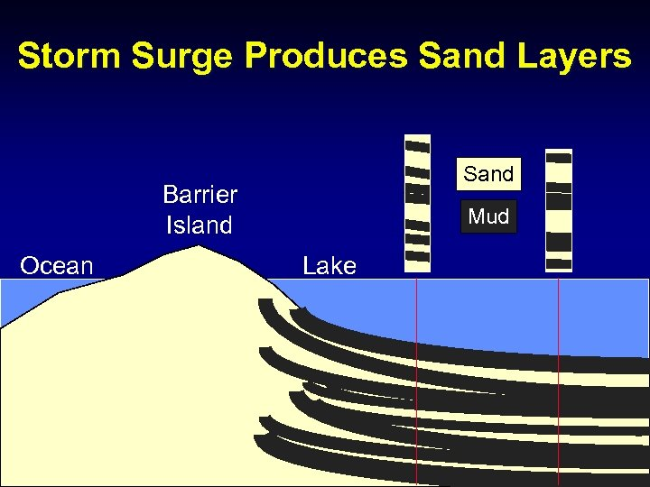 Storm Surge Produces Sand Layers Sand Barrier Island Ocean Mud Lake