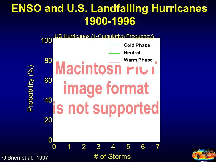ENSO and U. S. Landfalling Hurricanes 1900 -1996 100 US Hurricanes (1 -Cumulative Frequency)