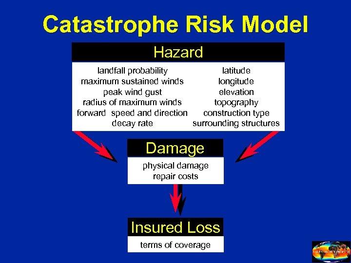 Catastrophe Risk Model Hazard landfall probability latitude maximum sustained winds longitude peak wind gust