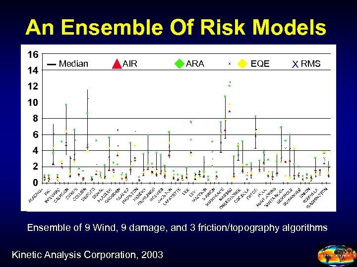 An Ensemble Of Risk Models 16 14 Median AIR ARA EQE X RMS 12