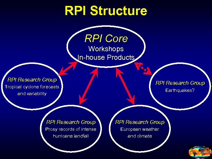 RPI Structure RPI Core Workshops In-house Products RPI Research Group Tropical cyclone forecasts and