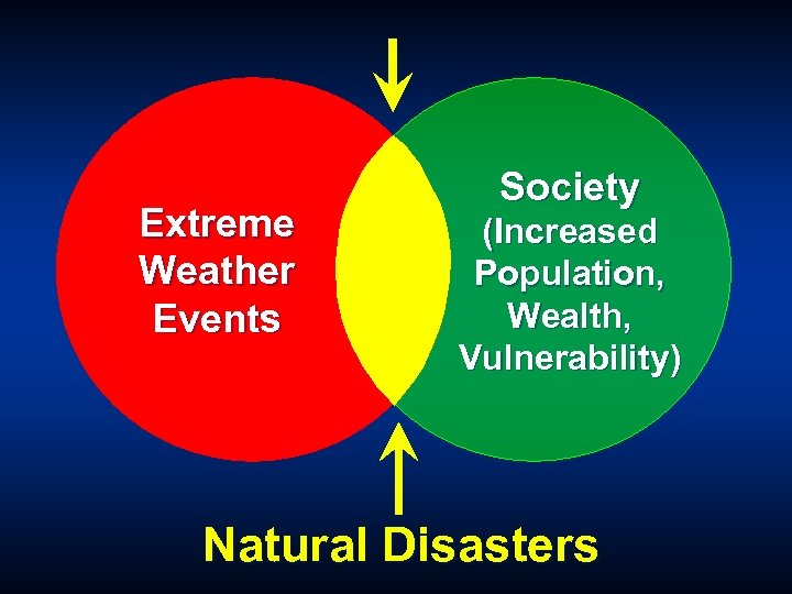 Extreme Weather Events Society (Increased Population, Wealth, Vulnerability) Natural Disasters