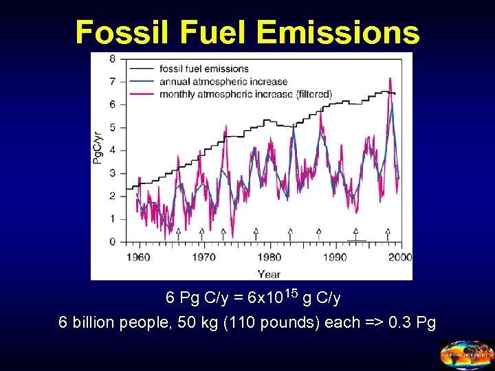 Fossil Fuel Emissions 6 Pg C/y = 6 x 1015 g C/y 6 billion