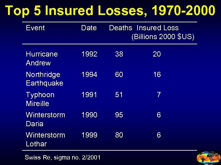 Top 5 Insured Losses, 1970 -2000 Event Date Hurricane Andrew 1992 38 20 Northridge