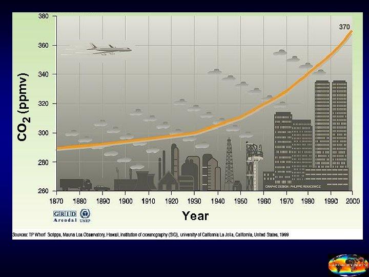Year CO 2 (ppmv)