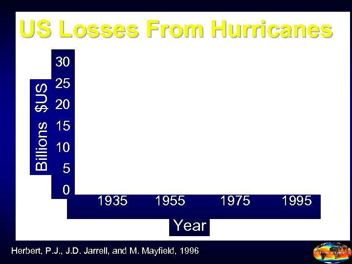 US Losses From Hurricanes Billions $US 30 25 20 15 10 5 0 1935