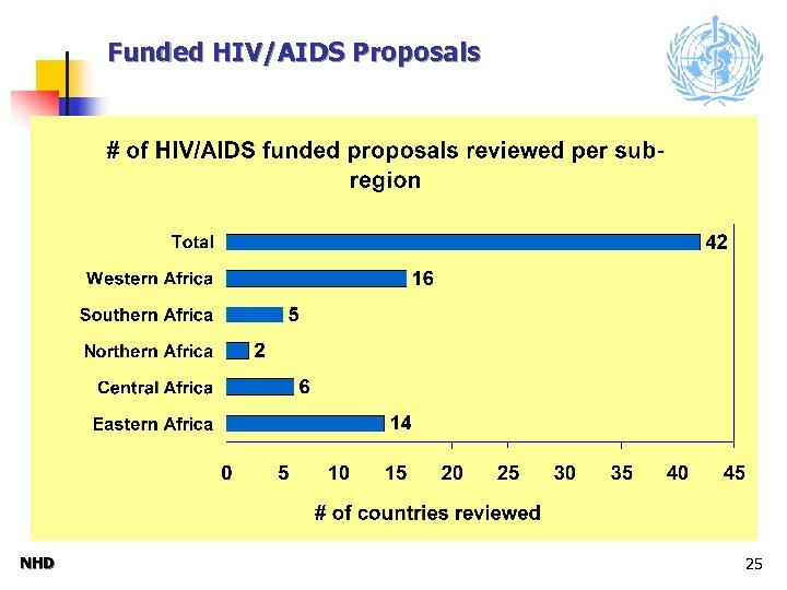Funded HIV/AIDS Proposals NHD 25