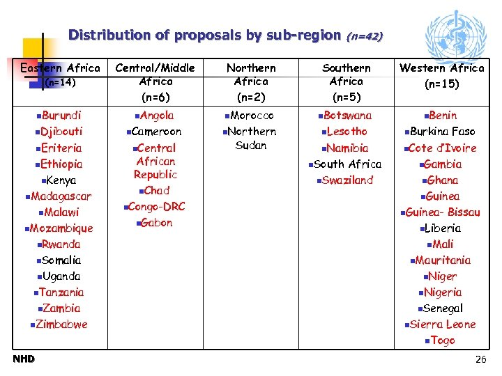 Distribution of proposals by sub-region (n=42) Eastern Africa (n=14) Central/Middle Africa (n=6) Northern Africa