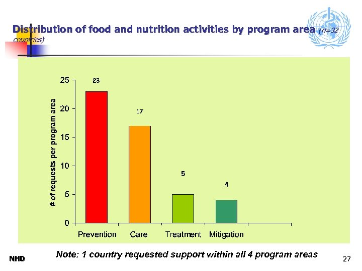 Distribution of food and nutrition activities by program area (n=32 countries) NHD Note: 1