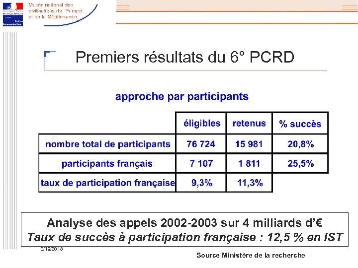 Premiers résultats du 6° PCRD Analyse des appels 2002 -2003 sur 4 milliards d'€