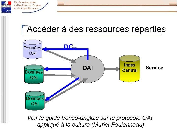 Accéder à des ressources réparties Données OAI DC. . OAI Index Central Service Données