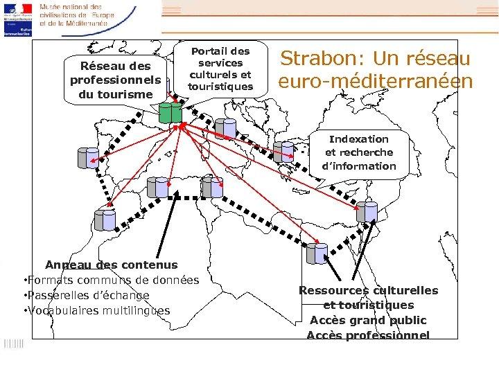Réseau des professionnels du tourisme Portail des services culturels et touristiques Strabon: Un réseau