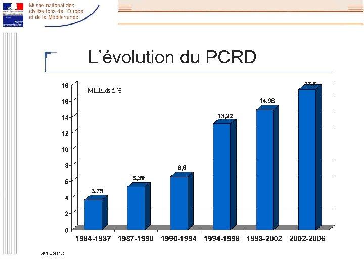 L'évolution du PCRD Milliards d '€ 3/19/2018