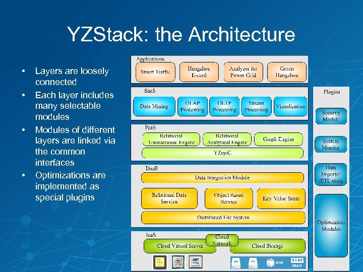 YZStack: the Architecture • • Layers are loosely connected Each layer includes many selectable