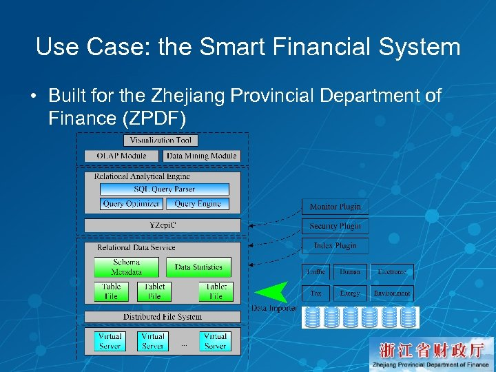 Use Case: the Smart Financial System • Built for the Zhejiang Provincial Department of