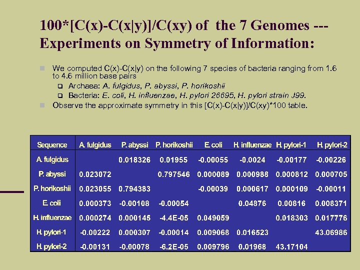100*[C(x)-C(x|y)]/C(xy) of the 7 Genomes --Experiments on Symmetry of Information: We computed C(x)-C(x|y) on