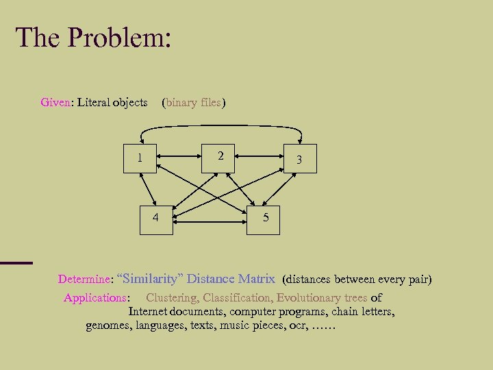 """The Problem: Given: Literal objects (binary files) 2 1 4 3 5 Determine: """"Similarity"""""""