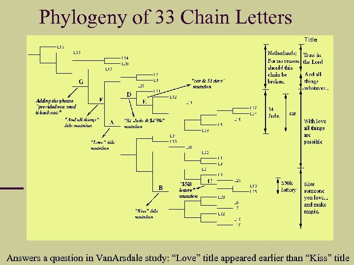 """Phylogeny of 33 Chain Letters Answers a question in Van. Arsdale study: """"Love"""" title"""