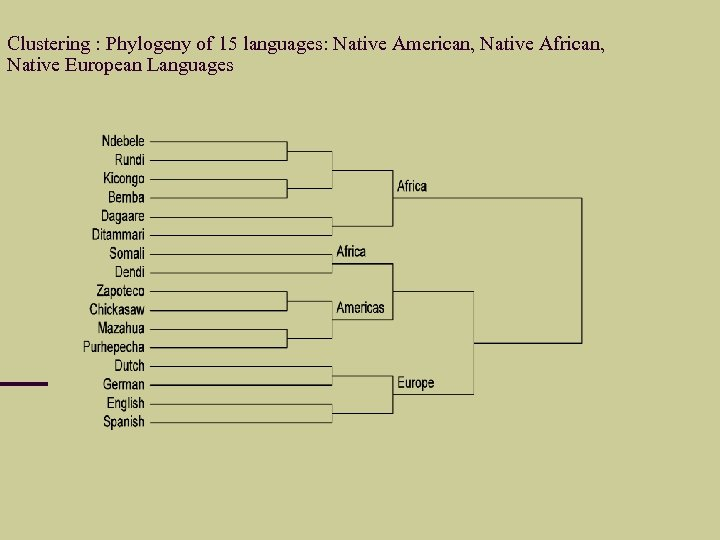 Clustering : Phylogeny of 15 languages: Native American, Native African, Native European Languages