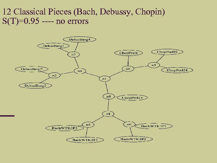 12 Classical Pieces (Bach, Debussy, Chopin) S(T)=0. 95 ---- no errors