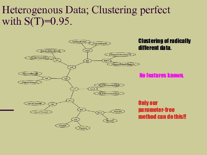 Heterogenous Data; Clustering perfect with S(T)=0. 95. Clustering of radically different data. No features