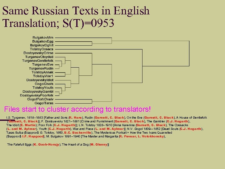 Same Russian Texts in English Translation; S(T)=0953 Files start to cluster according to translators!