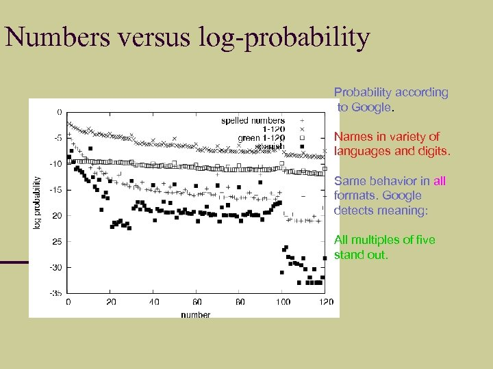 Numbers versus log-probability Probability according to Google. Names in variety of languages and digits.