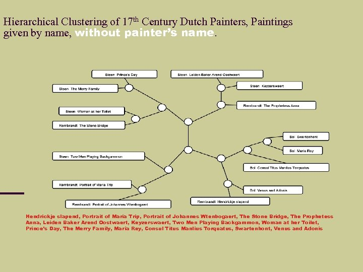 Hierarchical Clustering of 17 th Century Dutch Painters, Paintings given by name, without painter's