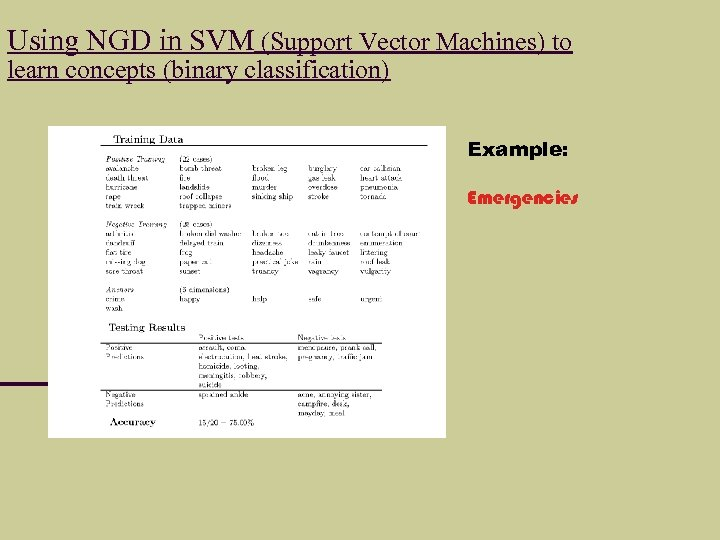 Using NGD in SVM (Support Vector Machines) to learn concepts (binary classification) Example: Emergencies