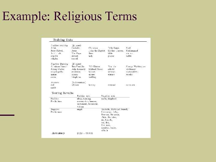 Example: Religious Terms