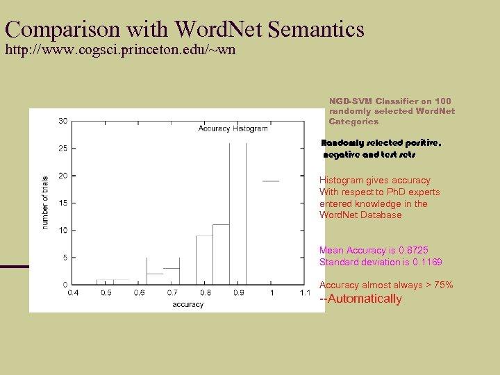 Comparison with Word. Net Semantics http: //www. cogsci. princeton. edu/~wn NGD-SVM Classifier on 100
