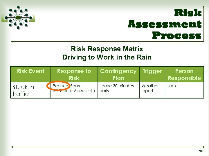 Risk Assessment Process Risk Response Matrix Driving to Work in the Rain Risk Event