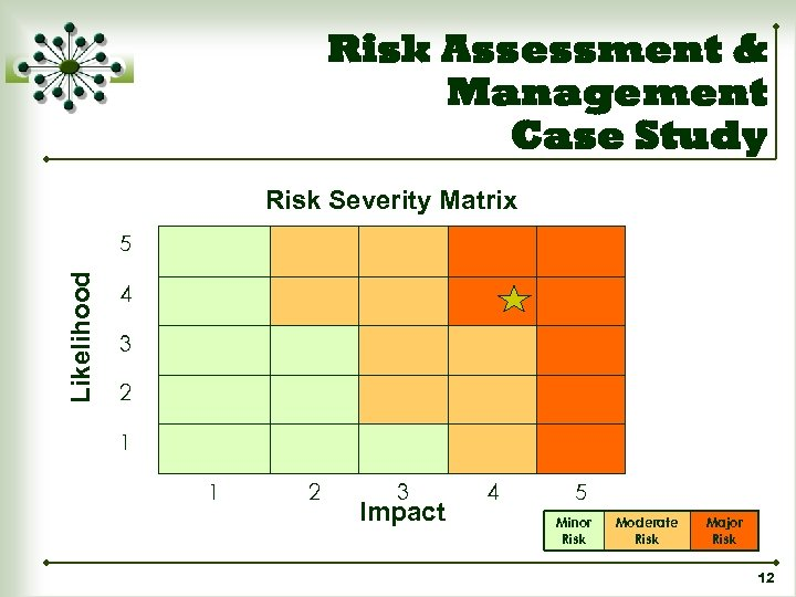 Risk Assessment & Management Case Study Risk Severity Matrix Likelihood 5 4 3 2