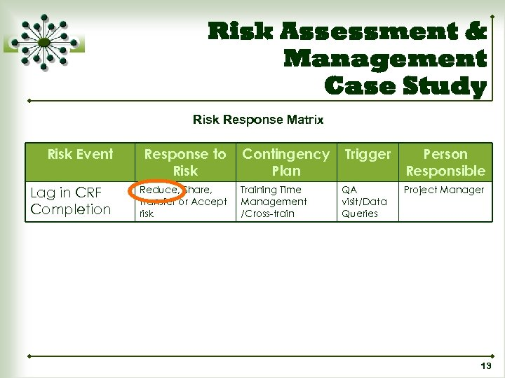 Risk Assessment & Management Case Study Risk Response Matrix Risk Event Response to Risk