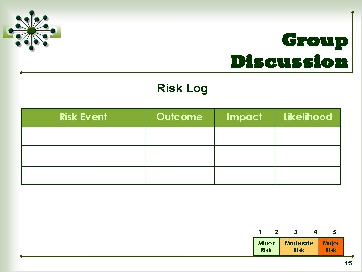 Group Discussion Risk Log Risk Event Outcome Impact 1 Minor Risk Likelihood 2 3