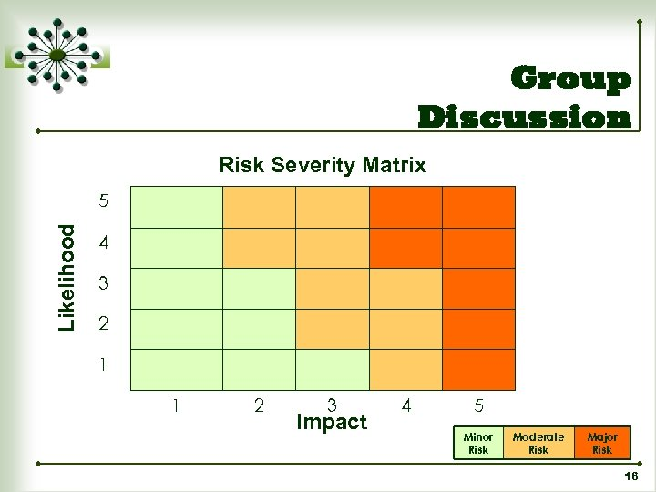 Group Discussion Risk Severity Matrix Likelihood 5 4 3 2 1 1 2 3