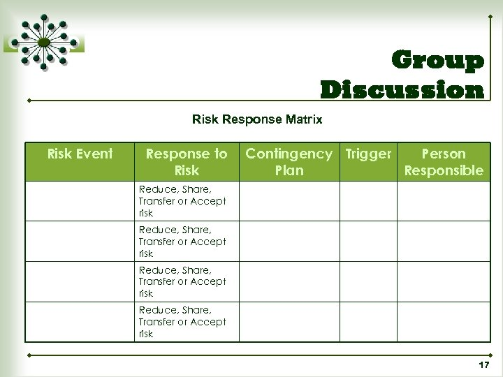 Group Discussion Risk Response Matrix Risk Event Response to Risk Contingency Trigger Person Plan
