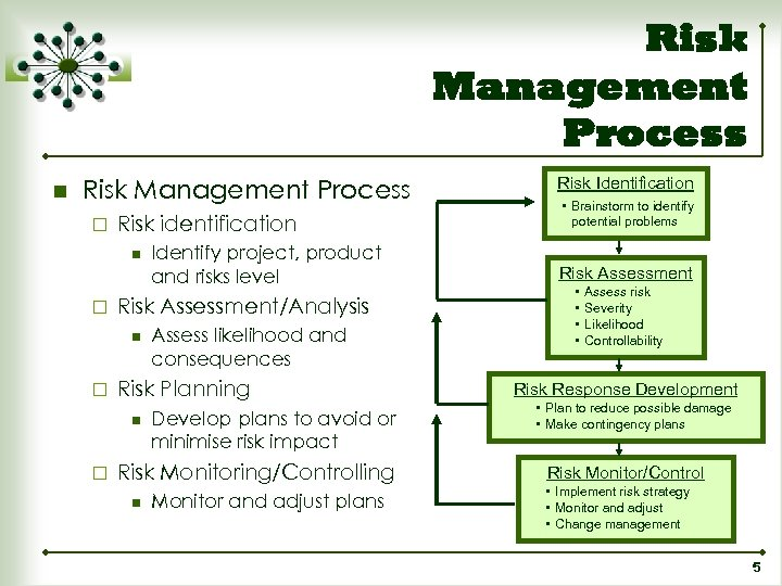 Risk Management Process n Risk Management Process ¨ Risk identification n ¨ Risk Assessment/Analysis