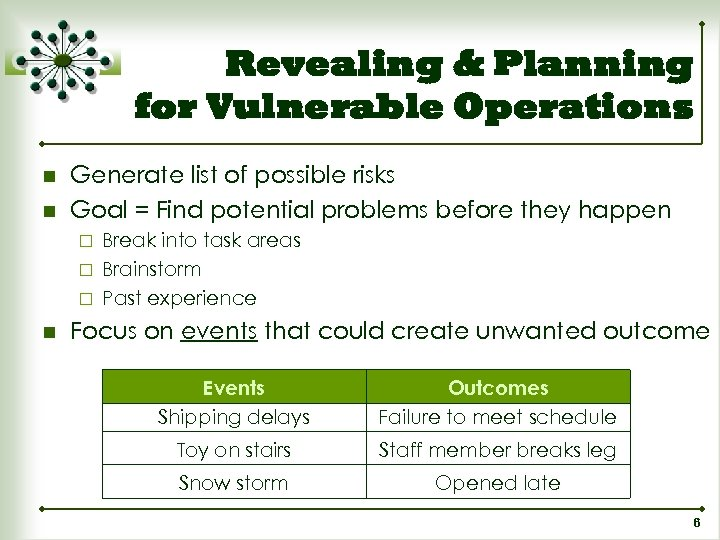 Revealing & Planning for Vulnerable Operations n n Generate list of possible risks Goal