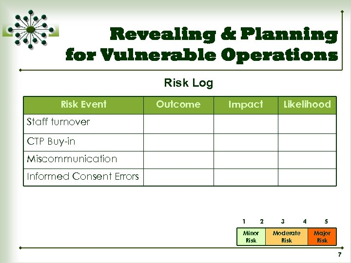 Revealing & Planning for Vulnerable Operations Risk Log Risk Event Outcome Impact Likelihood Staff