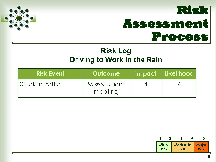 Risk Assessment Process Risk Log Driving to Work in the Rain Risk Event Stuck