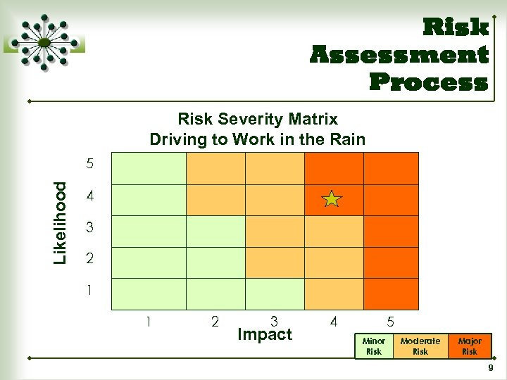 Risk Assessment Process Risk Severity Matrix Driving to Work in the Rain Likelihood 5
