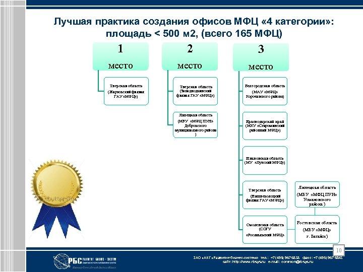 Лучшая практика создания офисов МФЦ « 4 категории» : площадь < 500 м 2,