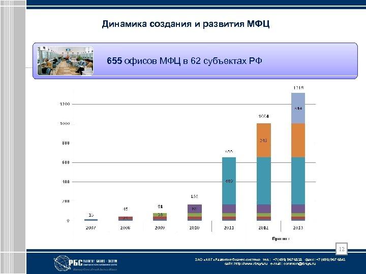 Динамика создания и развития МФЦ 655 офисов МФЦ в 62 субъектах РФ 12 ЗАО