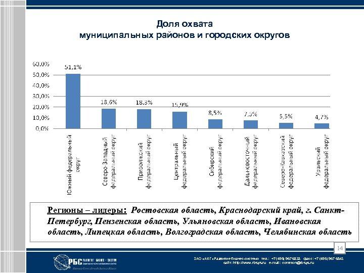 Доля охвата муниципальных районов и городских округов Регионы – лидеры: Ростовская область, Краснодарский край,