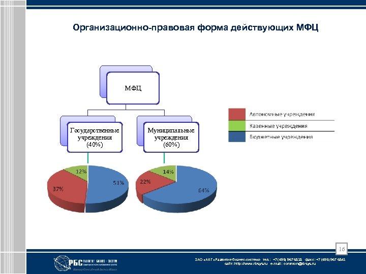 Организационно-правовая форма действующих МФЦ Государственные учреждения (40%) Муниципальные учреждения (60%) 16 ЗАО «АКГ «Развитие